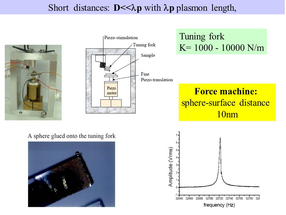 Short distances: D<< p with p plasmon length, Force machine: sphere-surface distance 10nm Tuning fork K= N/m