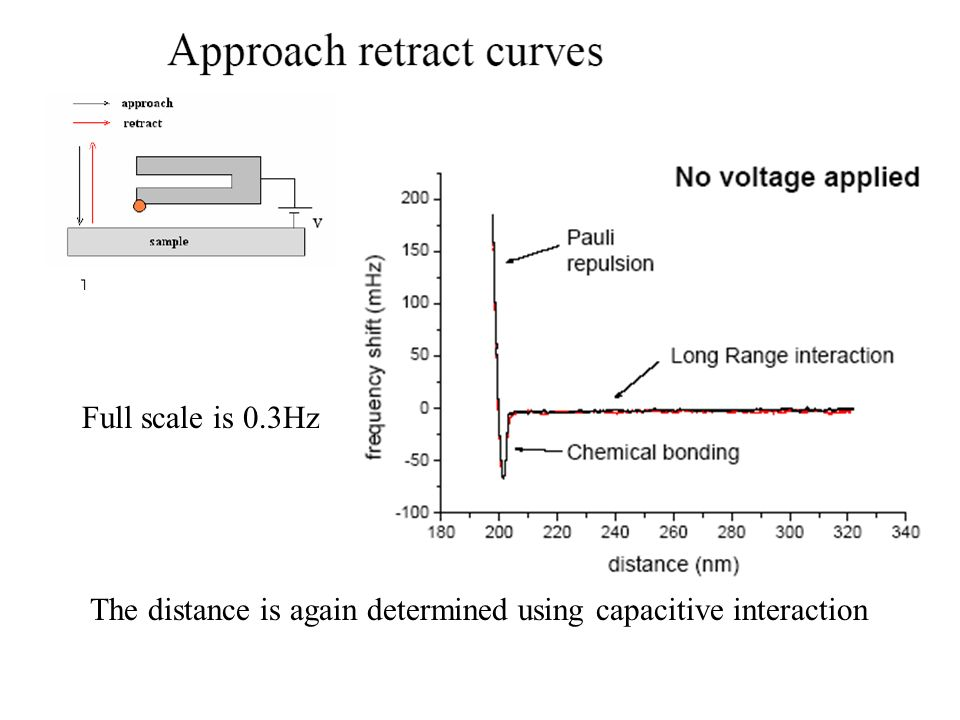 Full scale is 0.3Hz The distance is again determined using capacitive interaction