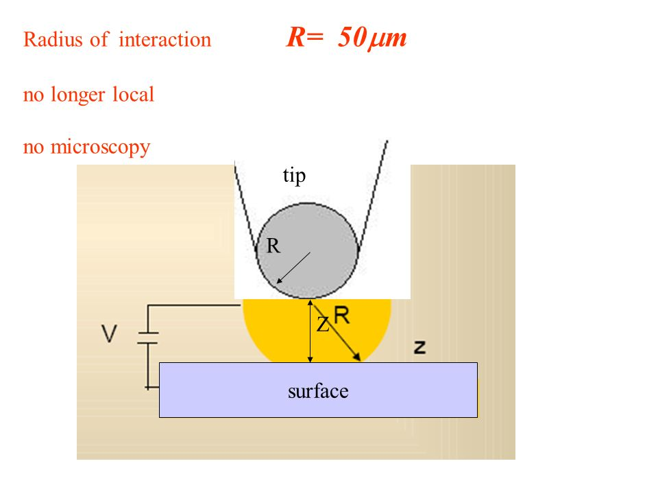 Radius of interaction R= 50 m no longer local no microscopy surface R tip Z
