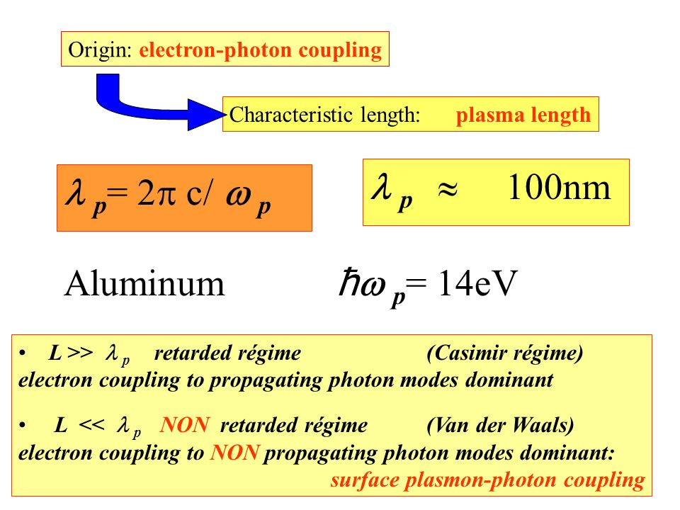 L >> p retarded régime (Casimir régime) electron coupling to propagating photon modes dominant L << p NON retarded régime (Van der Waals) electron coupling to NON propagating photon modes dominant: surface plasmon-photon coupling p = 2 c/ p Characteristic length:plasma length Aluminum ћ p = 14eV p 100nm Origin: electron-photon coupling