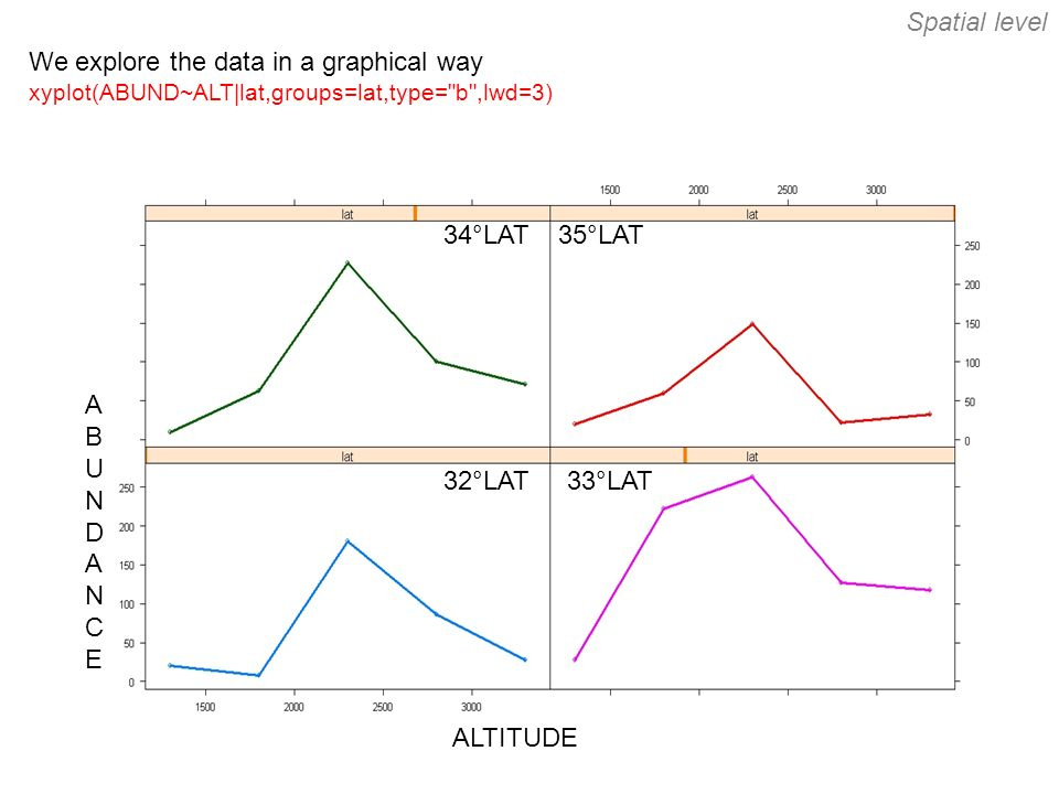 We explore the data in a graphical way xyplot(ABUND~ALT|lat,groups=lat,type= b ,lwd=3) ABUNDANCEABUNDANCE ALTITUDE 35°LAT 32°LAT 34°LAT 33°LAT Spatial level