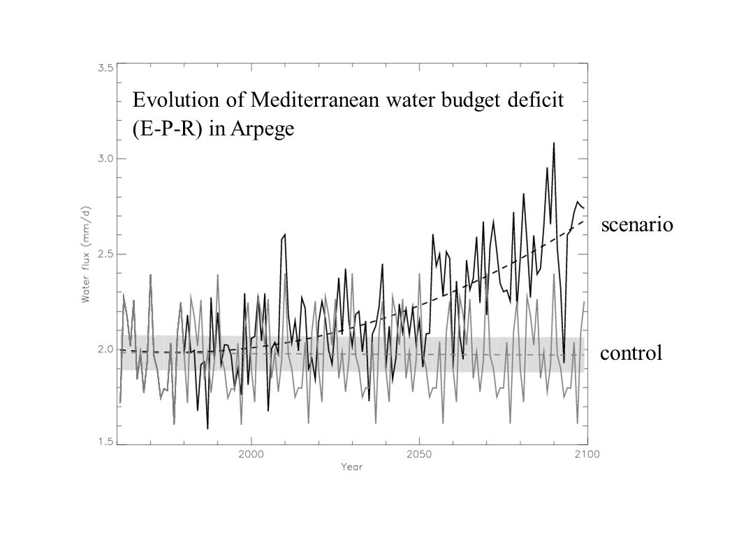 Evolution of Mediterranean water budget deficit (E-P-R) in Arpege scenario control