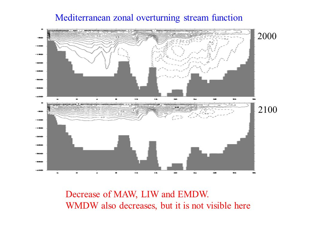 Mediterranean zonal overturning stream function Decrease of MAW, LIW and EMDW.