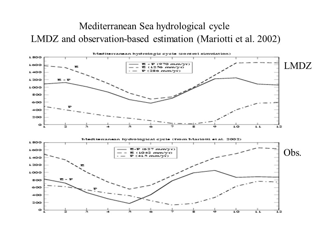 Mediterranean Sea hydrological cycle LMDZ and observation-based estimation (Mariotti et al.