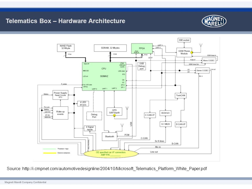 Telematics Box – Hardware Architecture Source: