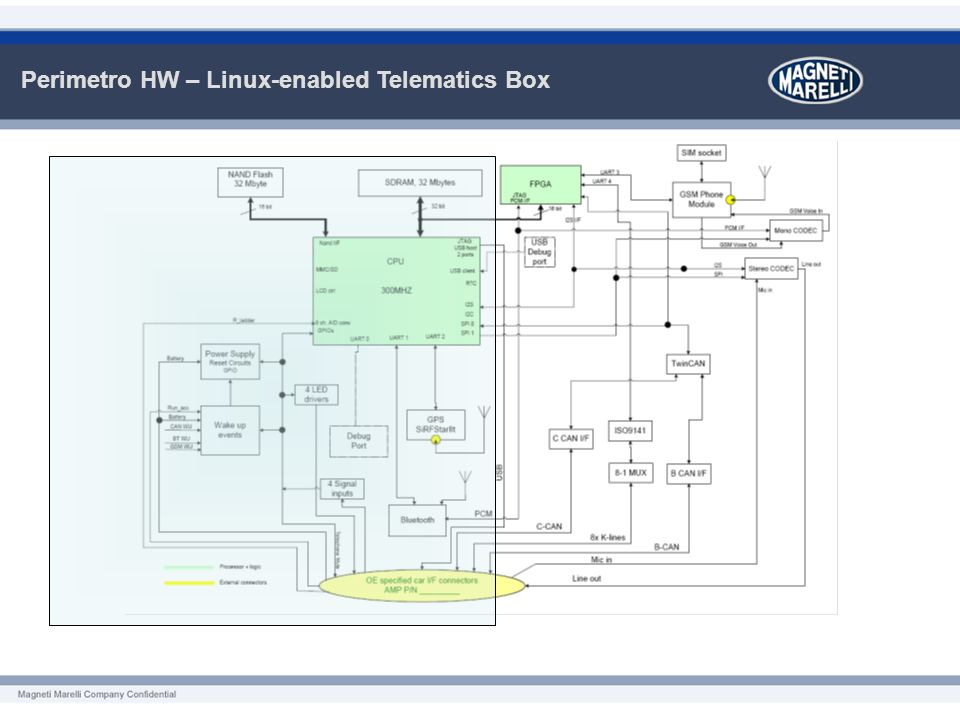 Perimetro HW – Linux-enabled Telematics Box