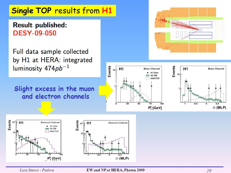 Luca Stanco - PadovaEW and NP at HERA, Photon 2009 20 Single TOP results from H1 Slight excess in the muon and electron channels