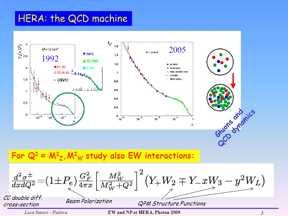 Luca Stanco - PadovaEW and NP at HERA, Photon 2009 3 HERA: the QCD machine Gluons and QCD dynamics For Q 2 M 2 Z,M 2 W study also EW interactions: CC double diff.