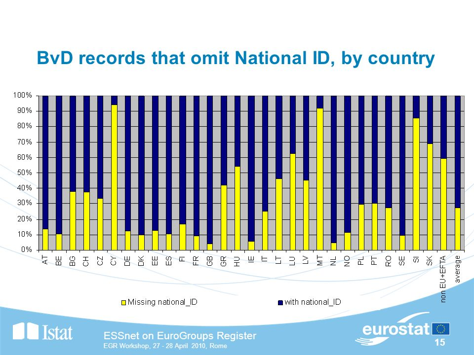 15 ESSnet on EuroGroups Register EGR Workshop, April 2010, Rome BvD records that omit National ID, by country