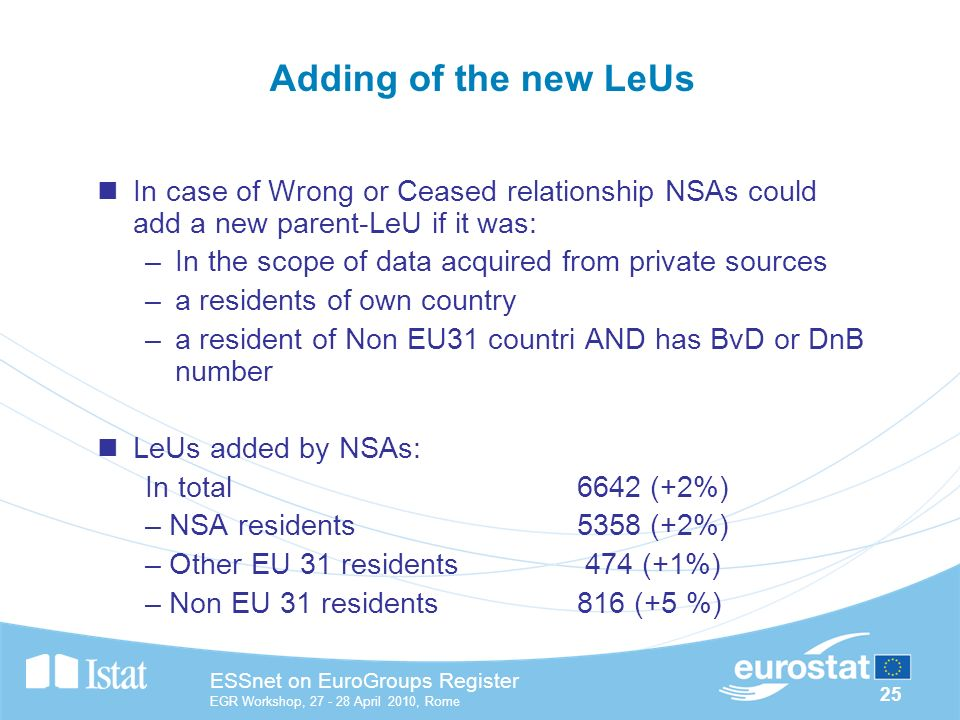 25 ESSnet on EuroGroups Register EGR Workshop, April 2010, Rome Adding of the new LeUs In case of Wrong or Ceased relationship NSAs could add a new parent-LeU if it was: –In the scope of data acquired from private sources –a residents of own country –a resident of Non EU31 countri AND has BvD or DnB number LeUs added by NSAs: In total6642 (+2%) – NSA residents5358 (+2%) – Other EU 31 residents 474 (+1%) – Non EU 31 residents 816 (+5 %)