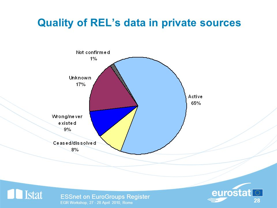 28 ESSnet on EuroGroups Register EGR Workshop, April 2010, Rome Quality of RELs data in private sources