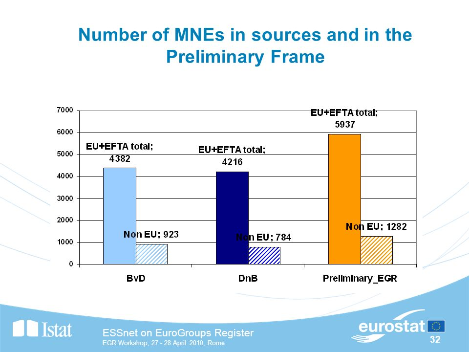 32 ESSnet on EuroGroups Register EGR Workshop, April 2010, Rome Number of MNEs in sources and in the Preliminary Frame