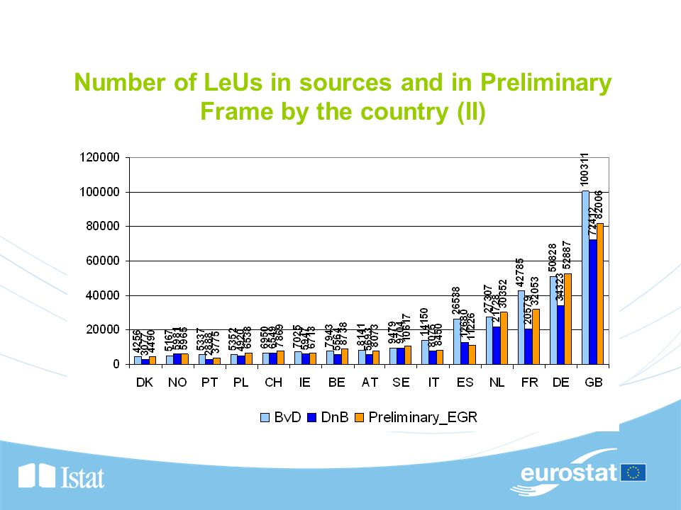 Number of LeUs in sources and in Preliminary Frame by the country (II)