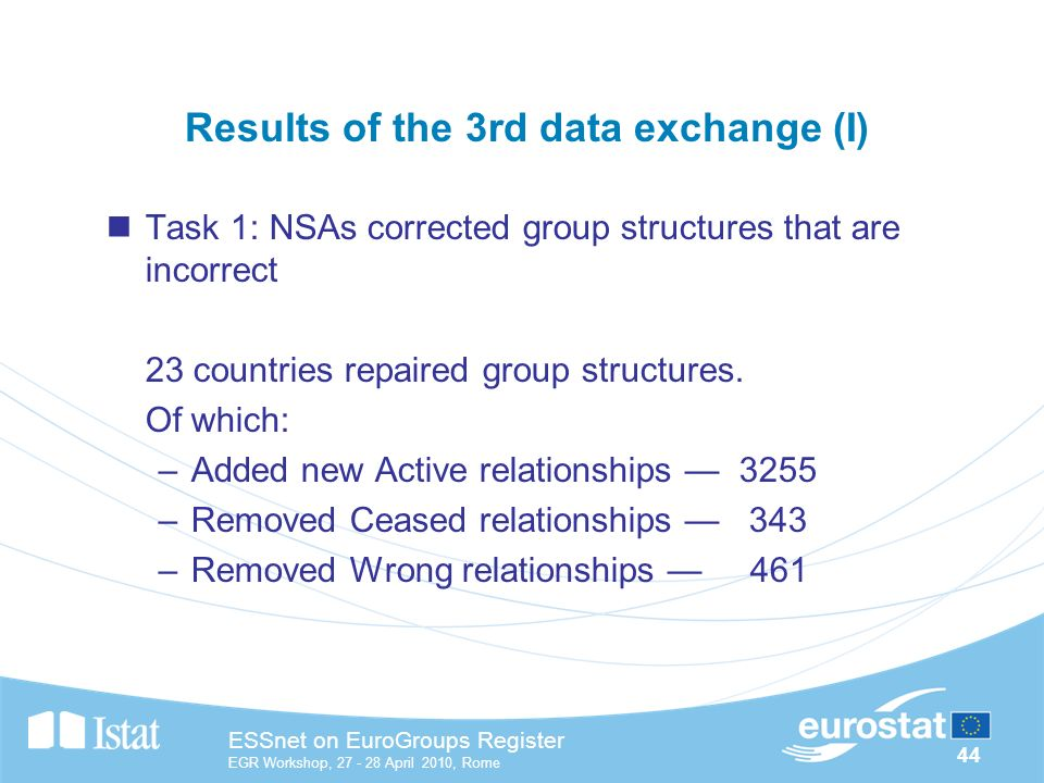 44 ESSnet on EuroGroups Register EGR Workshop, April 2010, Rome Results of the 3rd data exchange (I) Task 1: NSAs corrected group structures that are incorrect 23 countries repaired group structures.