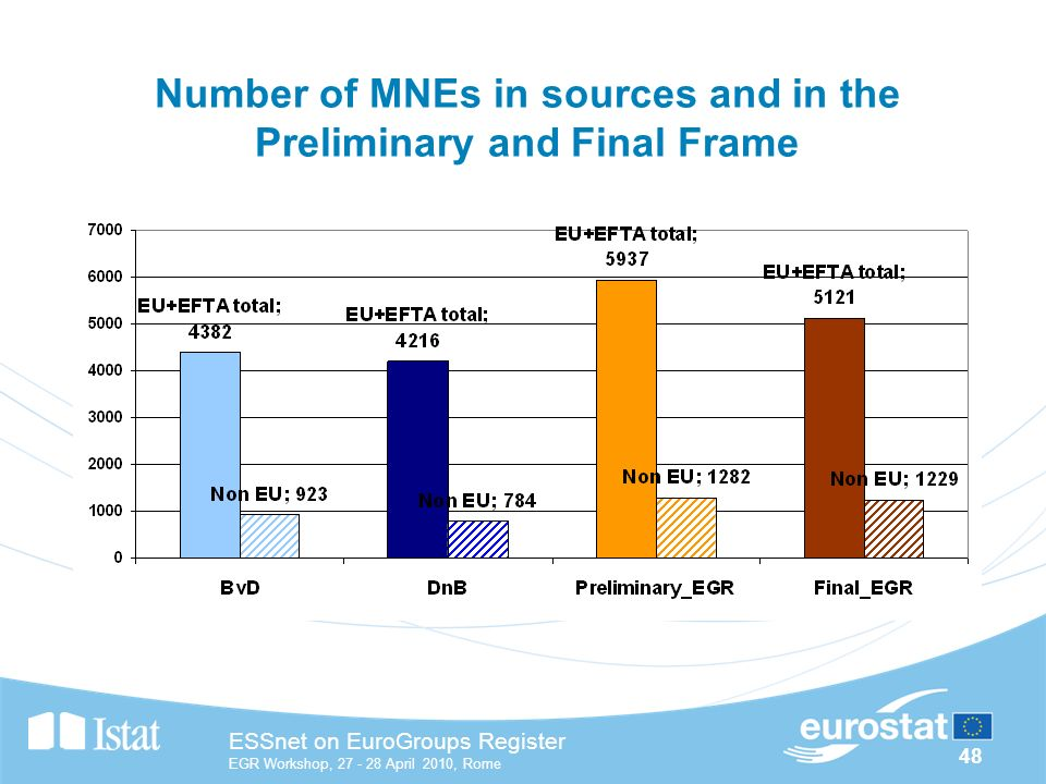 48 ESSnet on EuroGroups Register EGR Workshop, April 2010, Rome Number of MNEs in sources and in the Preliminary and Final Frame