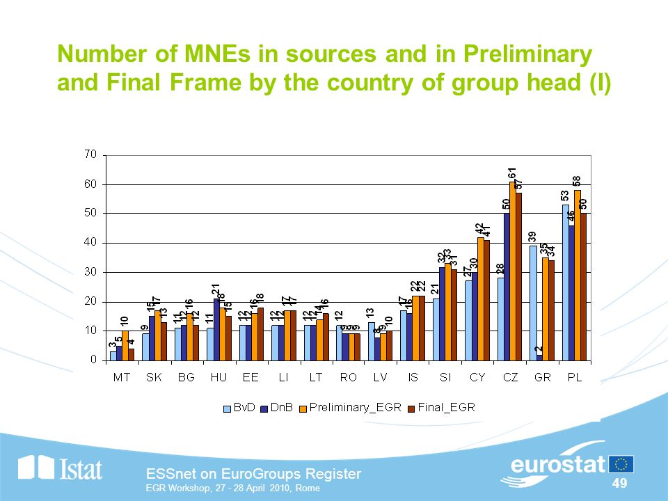 49 ESSnet on EuroGroups Register EGR Workshop, April 2010, Rome Number of MNEs in sources and in Preliminary and Final Frame by the country of group head (I)