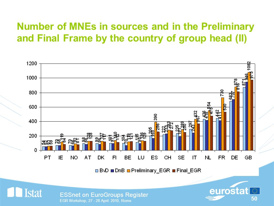 50 ESSnet on EuroGroups Register EGR Workshop, April 2010, Rome Number of MNEs in sources and in the Preliminary and Final Frame by the country of group head (II)