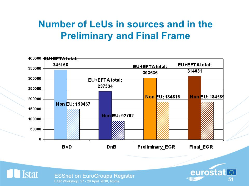 51 ESSnet on EuroGroups Register EGR Workshop, April 2010, Rome Number of LeUs in sources and in the Preliminary and Final Frame
