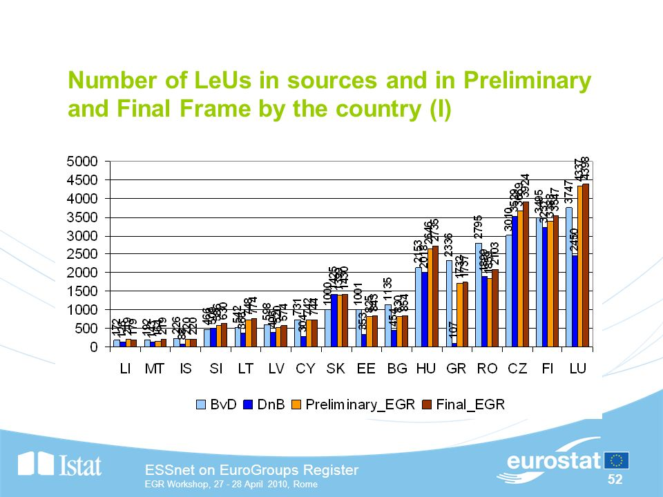 52 ESSnet on EuroGroups Register EGR Workshop, April 2010, Rome Number of LeUs in sources and in Preliminary and Final Frame by the country (I)