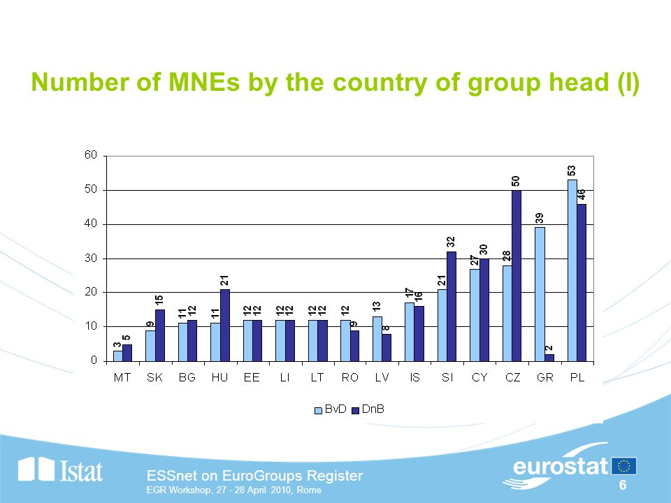 6 ESSnet on EuroGroups Register EGR Workshop, April 2010, Rome Number of MNEs by the country of group head (I)
