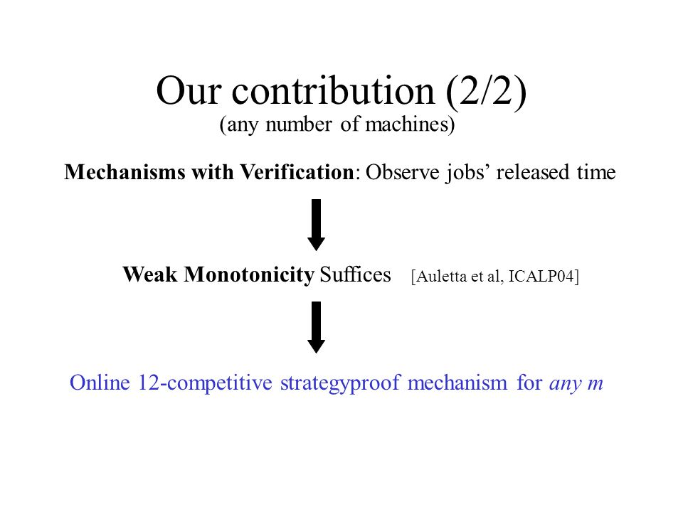 Our contribution (2/2) (any number of machines) Mechanisms with Verification: Observe jobs released time Weak Monotonicity Suffices [Auletta et al, ICALP04] Online 12-competitive strategyproof mechanism for any m