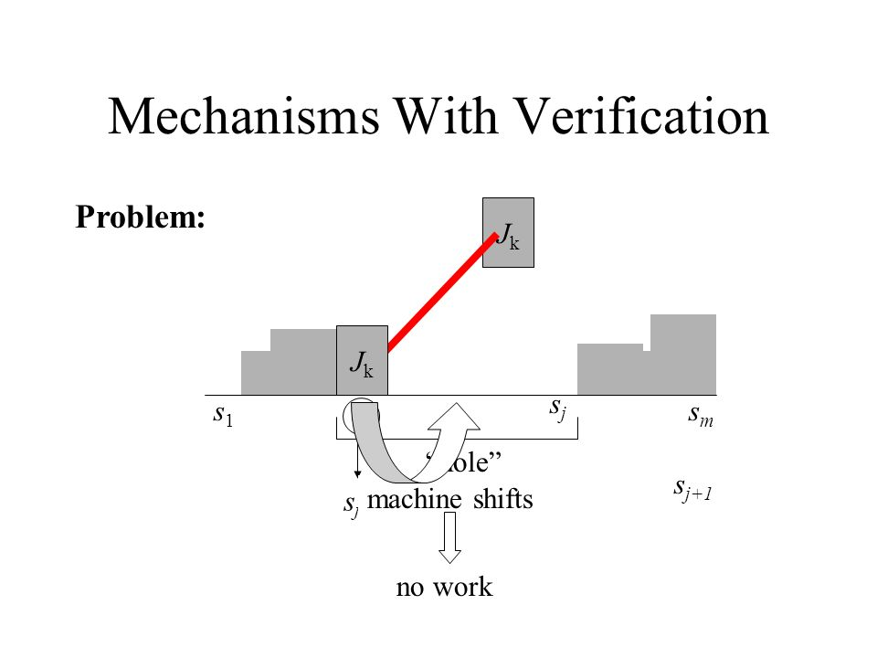 Mechanisms With Verification s1s1 smsm sisi Problem: JkJk hole s j >s i >s i+1 s j+1 machine shifts sjsj JkJk no work