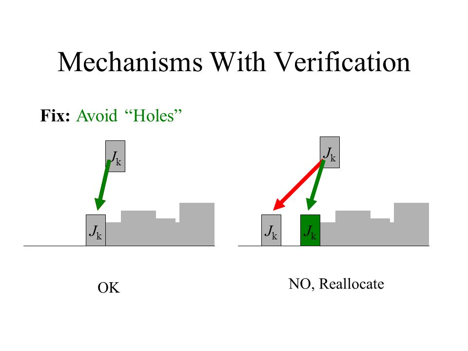 Mechanisms With Verification Fix: Avoid Holes JkJk JkJk JkJk JkJk OK NO, Reallocate JkJk JkJk