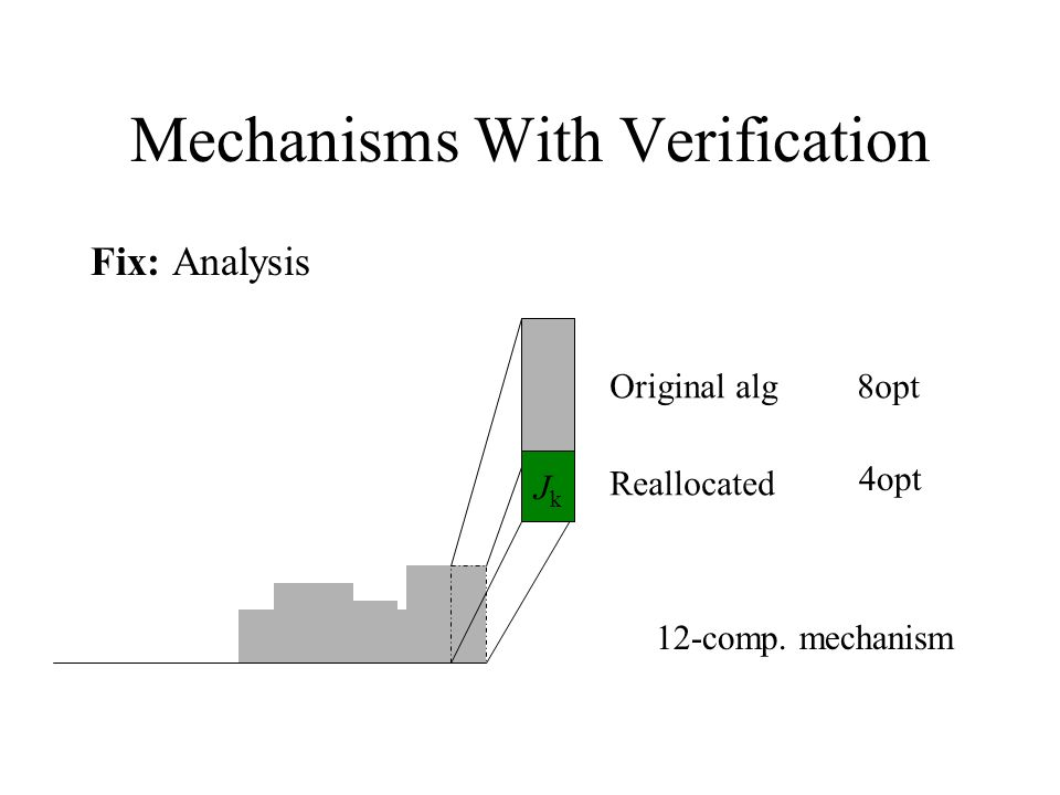 Mechanisms With Verification Fix: Analysis JkJk Original alg Reallocated 8opt 4opt 12-comp.