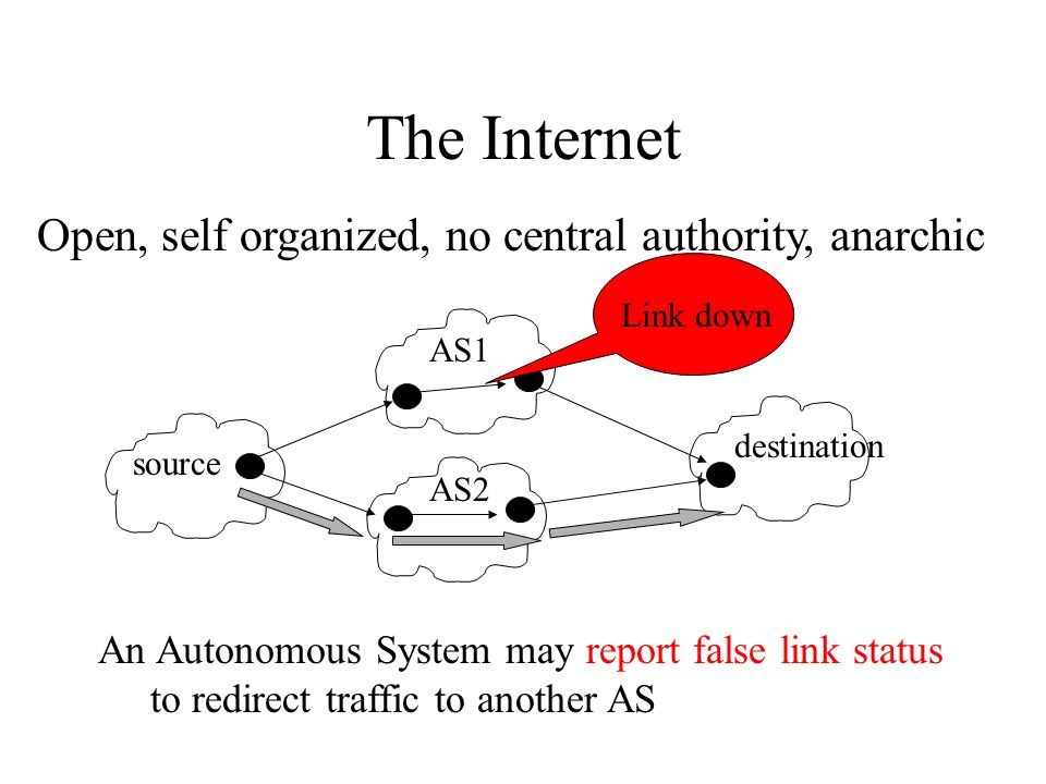 The Internet Open, self organized, no central authority, anarchic An Autonomous System may report false link status to redirect traffic to another AS AS1 AS2 source destination Link down