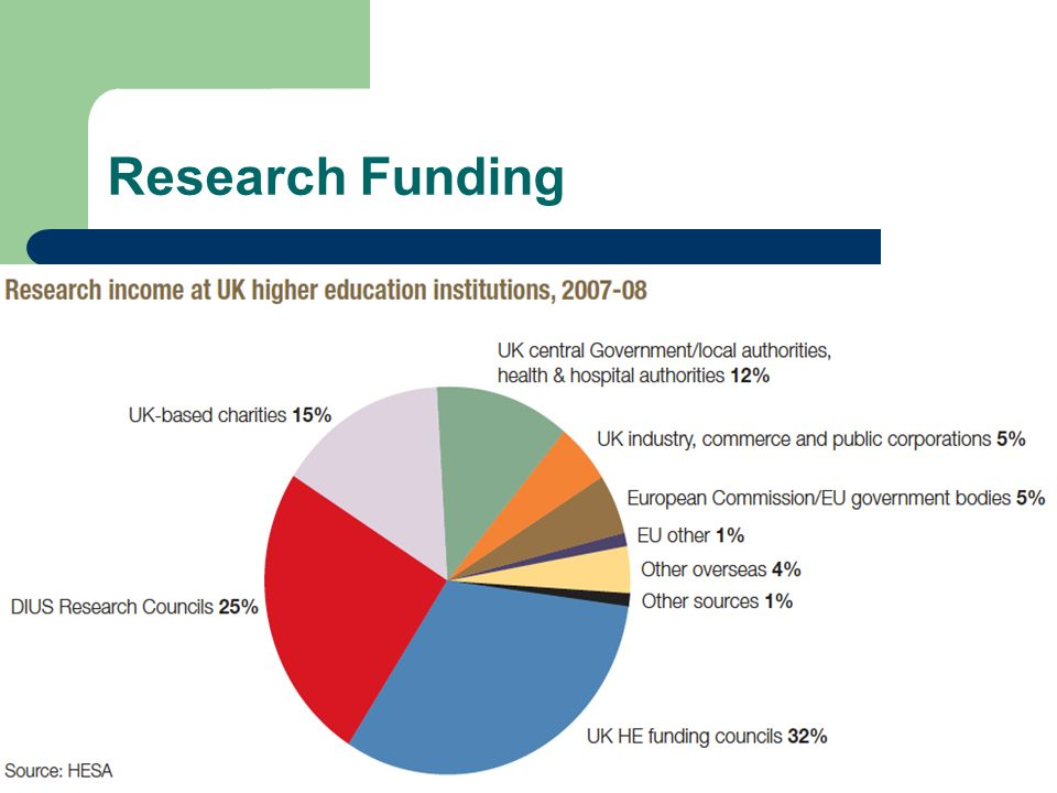 Research Funding 14