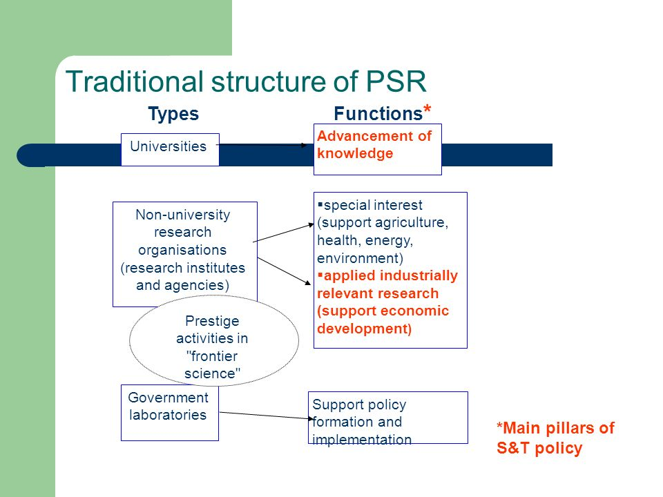 Traditional structure of PSR Types Functions * Universities Non-university research organisations (research institutes and agencies) Government laboratories Advancement of knowledge special interest (support agriculture, health, energy, environment) applied industrially relevant research (support economic development ) Support policy formation and implementation Prestige activities in frontier science *Main pillars of S&T policy