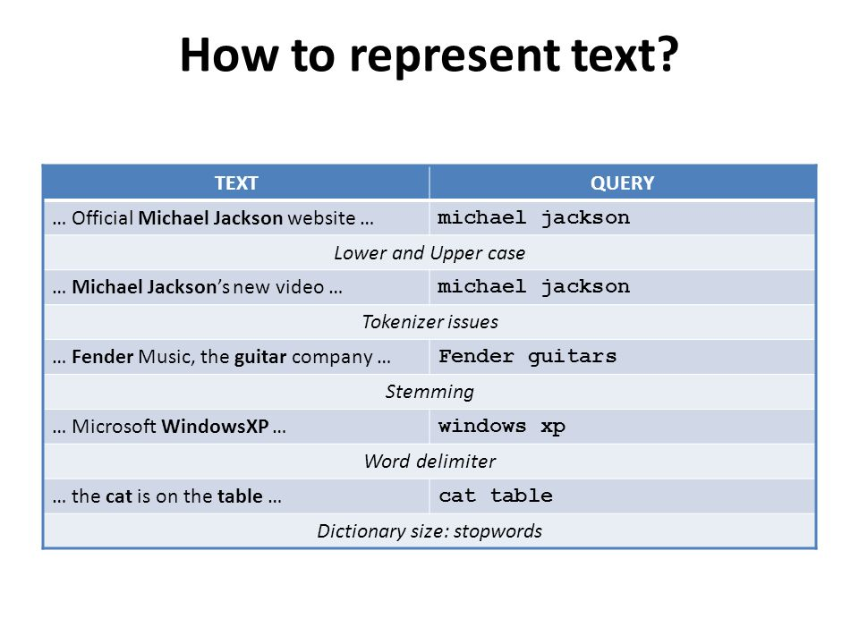 How to represent text.