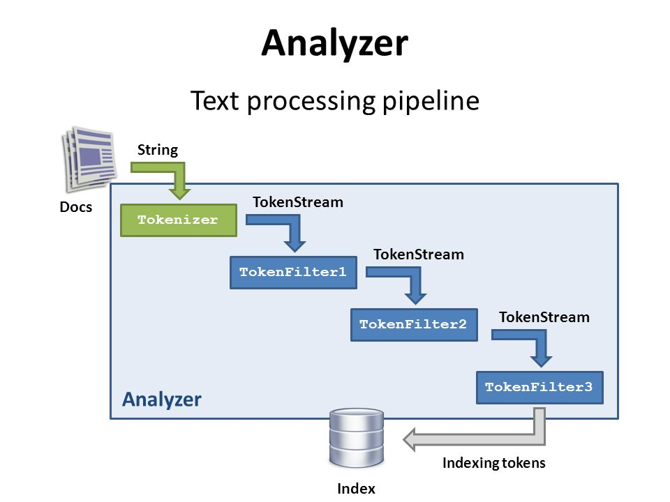 Analyzer Text processing pipeline Tokenizer TokenFilter1 String TokenStream TokenFilter2 TokenStream TokenFilter3 TokenStream Indexing tokens Index Analyzer Docs