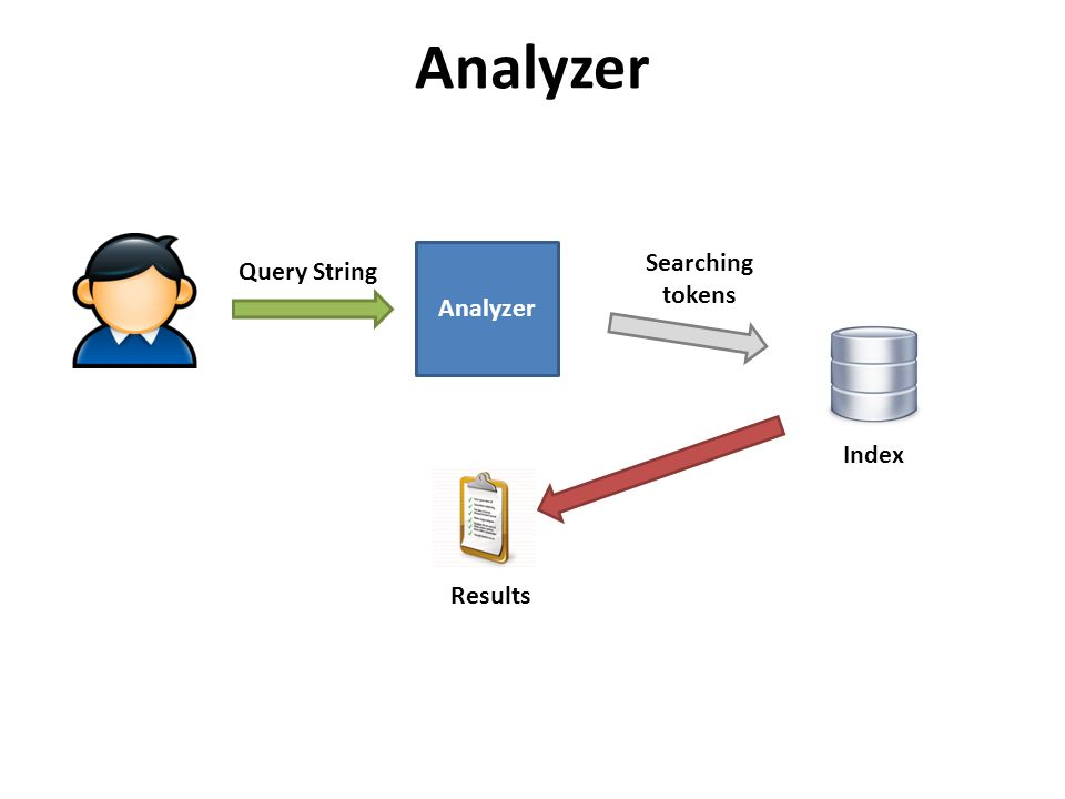 Analyzer Index Analyzer Searching tokens Query String Results