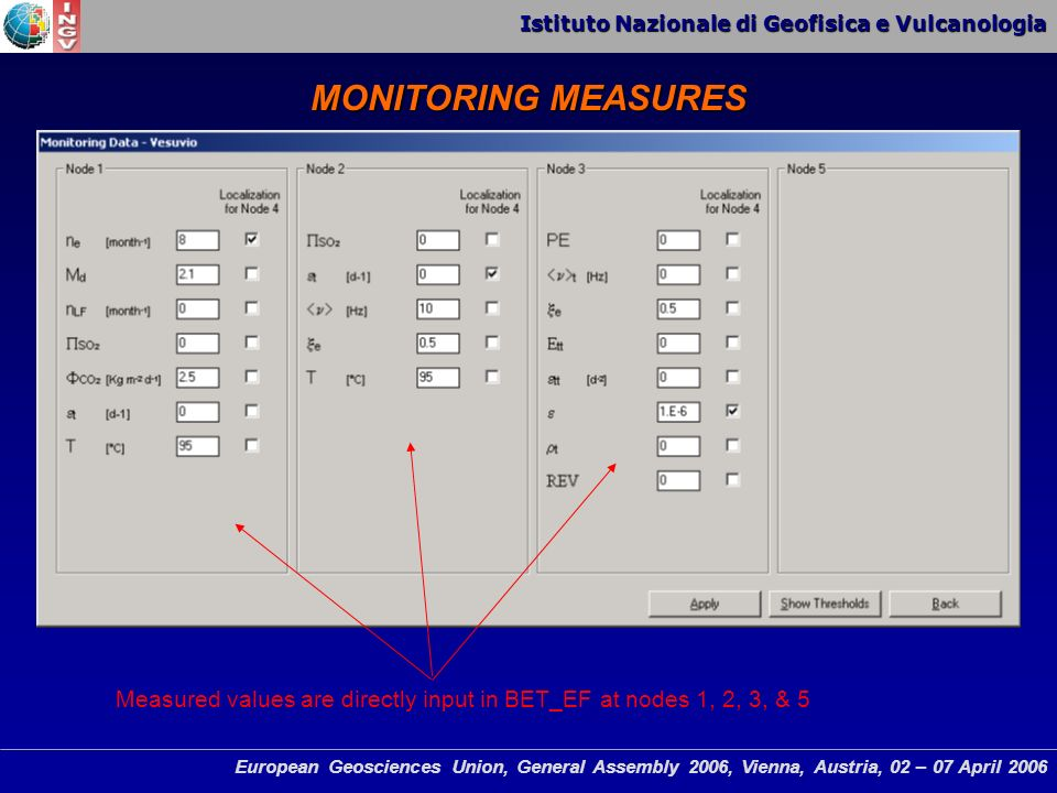 Istituto Nazionale di Geofisica e Vulcanologia European Geosciences Union, General Assembly 2006, Vienna, Austria, 02 – 07 April 2006 MONITORING MEASURES Measured values are directly input in BET_EF at nodes 1, 2, 3, & 5