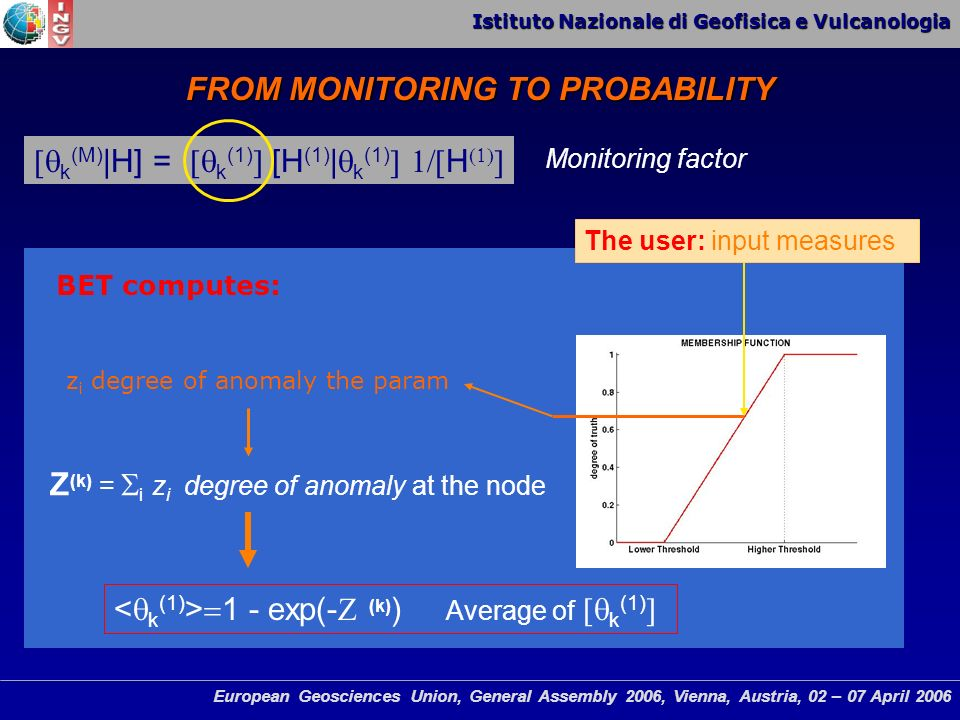 Istituto Nazionale di Geofisica e Vulcanologia European Geosciences Union, General Assembly 2006, Vienna, Austria, 02 – 07 April 2006 FROM MONITORING TO PROBABILITY k (M) |H] = k (1) [H (1) | k (1) H z i degree of anomaly the param The user: input measures BET computes: 1 - exp(- (k) ) Average of k (1) Z (k) = i z i degree of anomaly at the node Monitoring factor