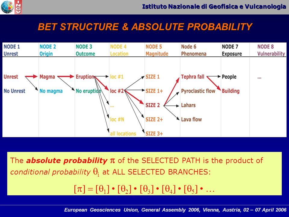 Istituto Nazionale di Geofisica e Vulcanologia European Geosciences Union, General Assembly 2006, Vienna, Austria, 02 – 07 April 2006 The absolute probability of the SELECTED PATH is the product of conditional probability i at ALL SELECTED BRANCHES: 1 ] [ 2 ] [ 3 ] [ 4 ] [ 5 ] … BET STRUCTURE & ABSOLUTE PROBABILITY