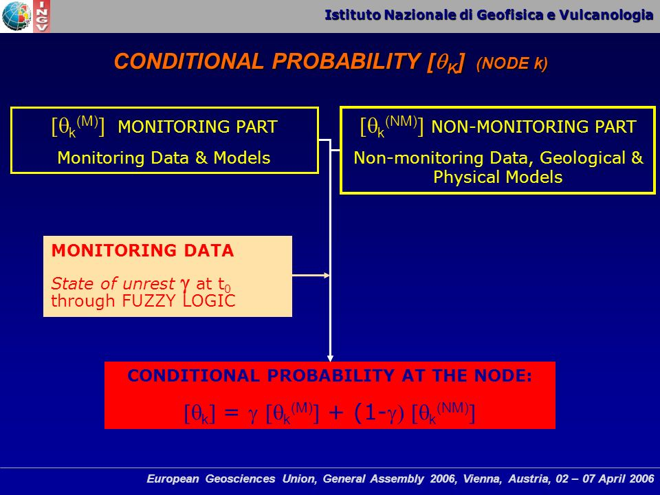 Istituto Nazionale di Geofisica e Vulcanologia European Geosciences Union, General Assembly 2006, Vienna, Austria, 02 – 07 April 2006 k (M) MONITORING PART Monitoring Data & Models k (NM) NON-MONITORING PART Non-monitoring Data, Geological & Physical Models CONDITIONAL PROBABILITY AT THE NODE: k = k (M) + (1- k (NM) MONITORING DATA State of unrest at t 0 through FUZZY LOGIC CONDITIONAL PROBABILITY [ K ] (NODE k)