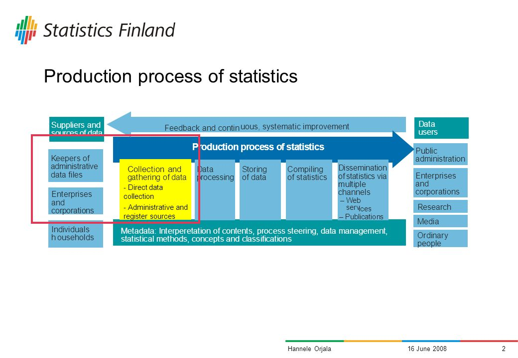 16 June 20081Hannele Orjala Contents of the presentation The production process of statistics The use of administrative data and enterprise surveys Electronic and automated data collection A program for developing business data collection 2007- 2011 Developing respondent services and relations Conclusions