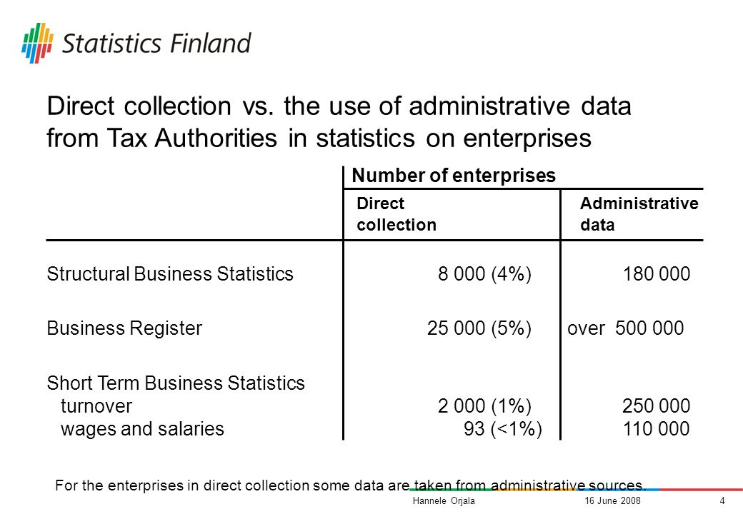 16 June 20083Hannele Orjala Use of administrative and register sources The majority of the basic data for economic statistics are obtained from administrative and register sources Principles of the Finnish Statistics Act (2004) It is compulsory to use existing data (if suitable) Guarantees access to administrative files Business ID widely in use Data sources Tax Administration National Board of Patents and Registration National Board of Customs Bank of Finland Population Register Centre State Treasury Local Government Pension Institution Confederations of Finnish Industries The Finnish Vehicle Administration commercial sources