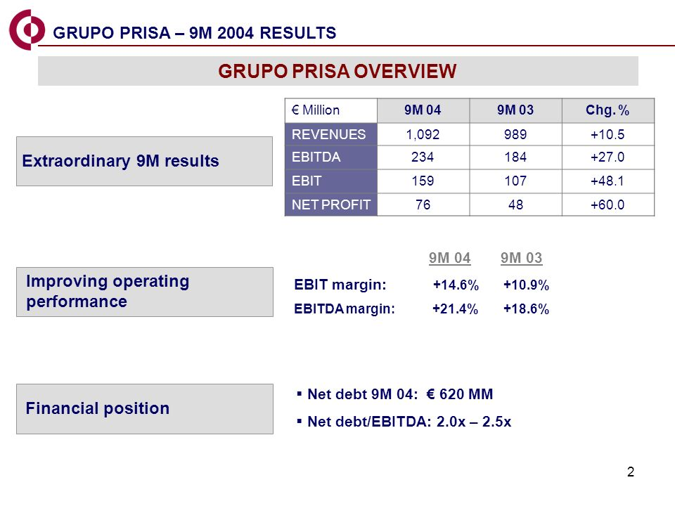 2 GRUPO PRISA OVERVIEW Million9M 049M 03Chg.