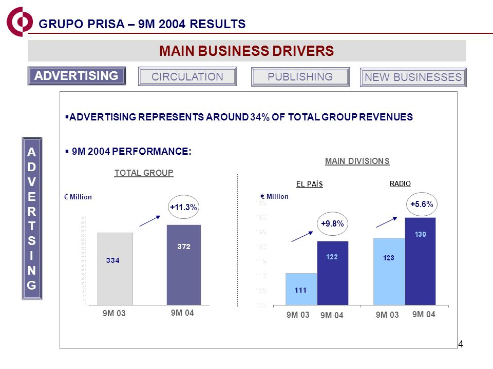 4 ADVERTISING REPRESENTS AROUND 34% OF TOTAL GROUP REVENUES 9M 2004 PERFORMANCE: MAIN DIVISIONS +9.8% +5.6% 9M 03 9M 04 9M 03 9M 04 Million EL PAÍS RADIO MAIN BUSINESS DRIVERS ADVERTISING CIRCULATION PUBLISHING NEW BUSINESSES ADVERTSINGADVERTSING 9M 03 9M 04 Million +11.3% TOTAL GROUP GRUPO PRISA – 9M 2004 RESULTS