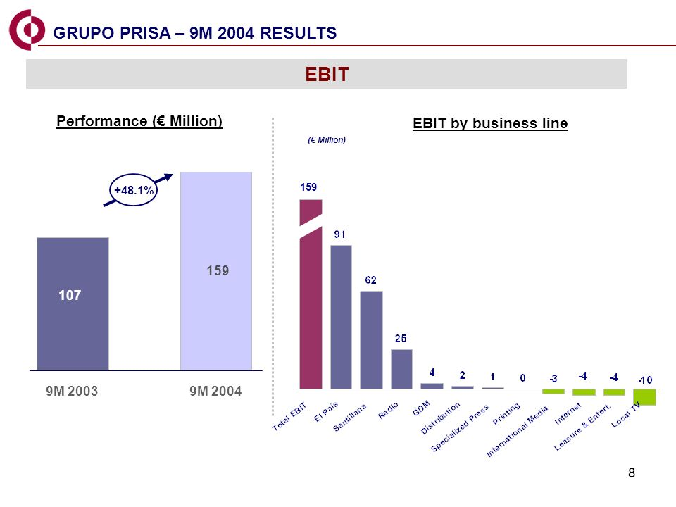 8 EL PAIS GDM 107 159 9M 20039M 2004 EBIT EBIT by business line Performance ( Million) ( Million) +48.1% 159 GRUPO PRISA – 9M 2004 RESULTS