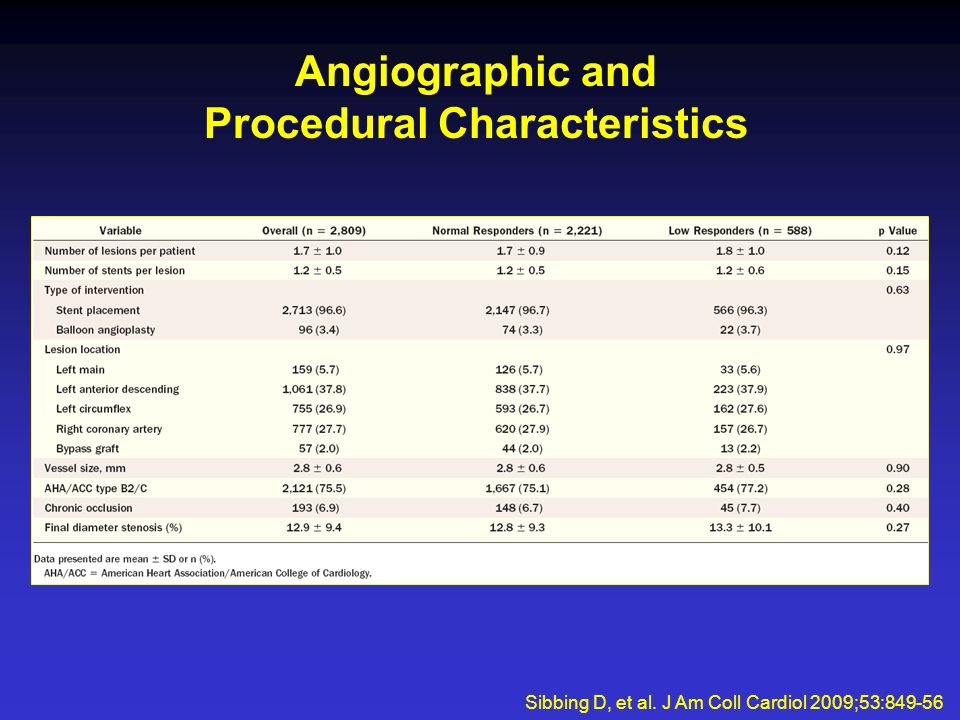 Angiographic and Procedural Characteristics Sibbing D, et al. J Am Coll Cardiol 2009;53:849-56