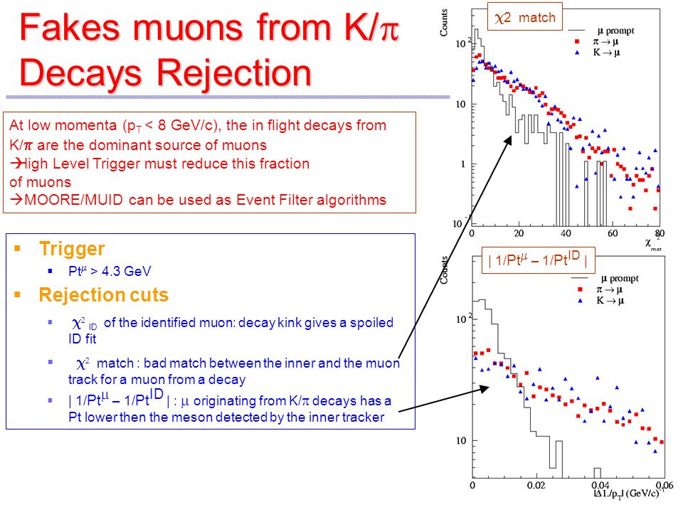Trigger Pt > 4.3 GeV Rejection cuts ID of the identified muon: decay kink gives a spoiled ID fit match : bad match between the inner and the muon track for a muon from a decay | 1/ Pt – 1/ Pt ID | : originating from K/ decays has a Pt lower then the meson detected by the inner tracker 2 match | 1/ Pt – 1/ Pt ID | Fakes muons from K/ Decays Rejection At low momenta (p T < 8 GeV/c), the in flight decays from K/ are the dominant source of muons High Level Trigger must reduce this fraction of muons MOORE/MUID can be used as Event Filter algorithms
