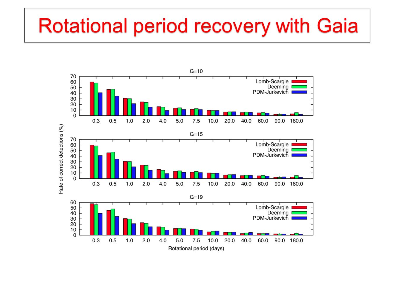 Rotational period recovery with Gaia