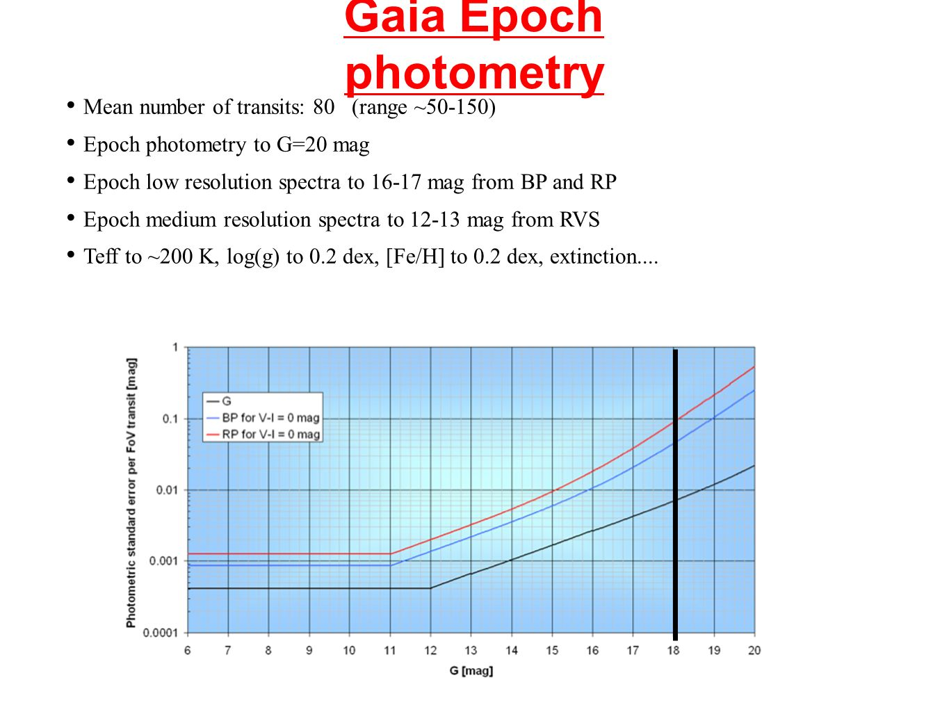 Gaia Epoch photometry Mean number of transits: 80 (range ~50-150) Epoch photometry to G=20 mag Epoch low resolution spectra to 16-17 mag from BP and RP Epoch medium resolution spectra to 12-13 mag from RVS Teff to ~200 K, log(g) to 0.2 dex, [Fe/H] to 0.2 dex, extinction....