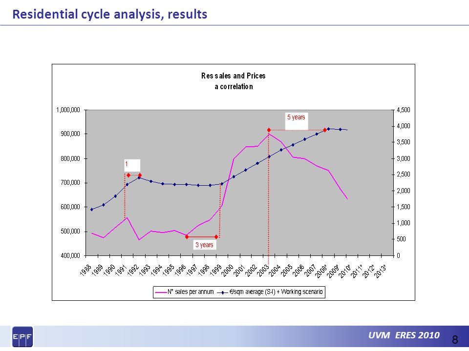 UVM ERES 2010 Residential cycle analysis, results 8