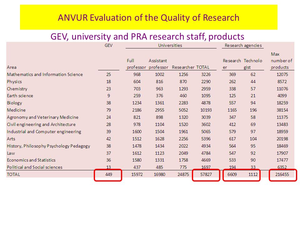 GEV, university and PRA research staff, products ANVUR Evaluation of the Quality of Research