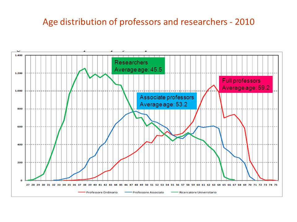 Age distribution of professors and researchers Full professors Average age: 59.2 Associate professors Average age: 53.2 Researchers Average age: 45.5